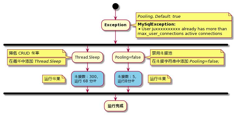 activity-diagram