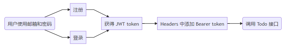 current calling process